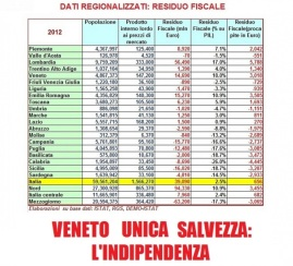 RESIDUO FISCALE 2012 ITALIA