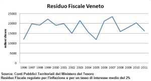 residuo-fiscale-veneto