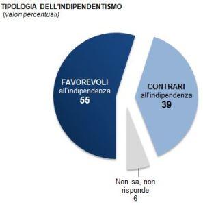 sondaggio-demos-veneto-indipendenza