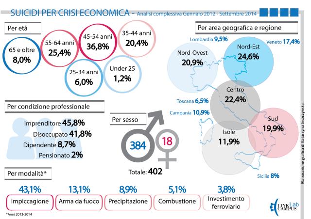 InfograficaSuicidi