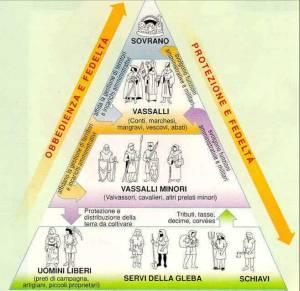 piramide-feudale