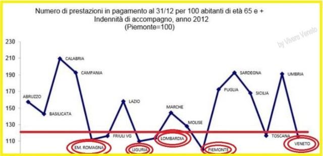 Distribuzione delle Indennità di Accompagnamento in Italia: sembra che dove si lavora di meno ci si ammali e si stia peggio....