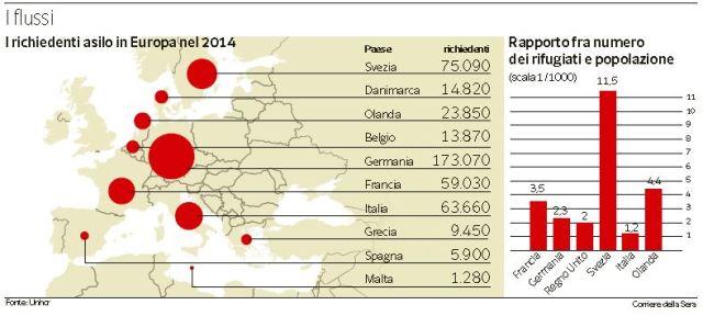 quanti-rifugiati-ci-sono-in-italia