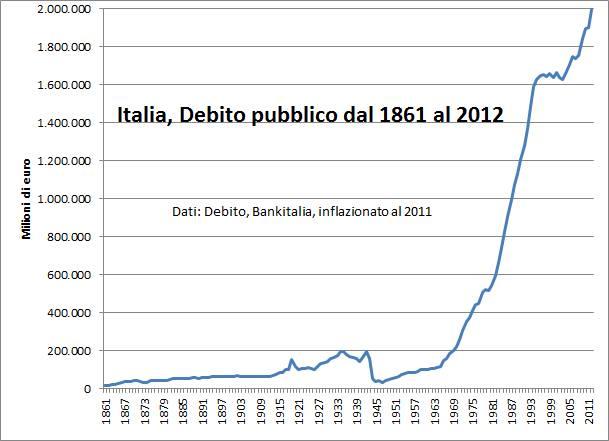 debito-pubblico-storico-italiano