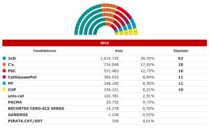 risultati-elezioni-catalogna-2015